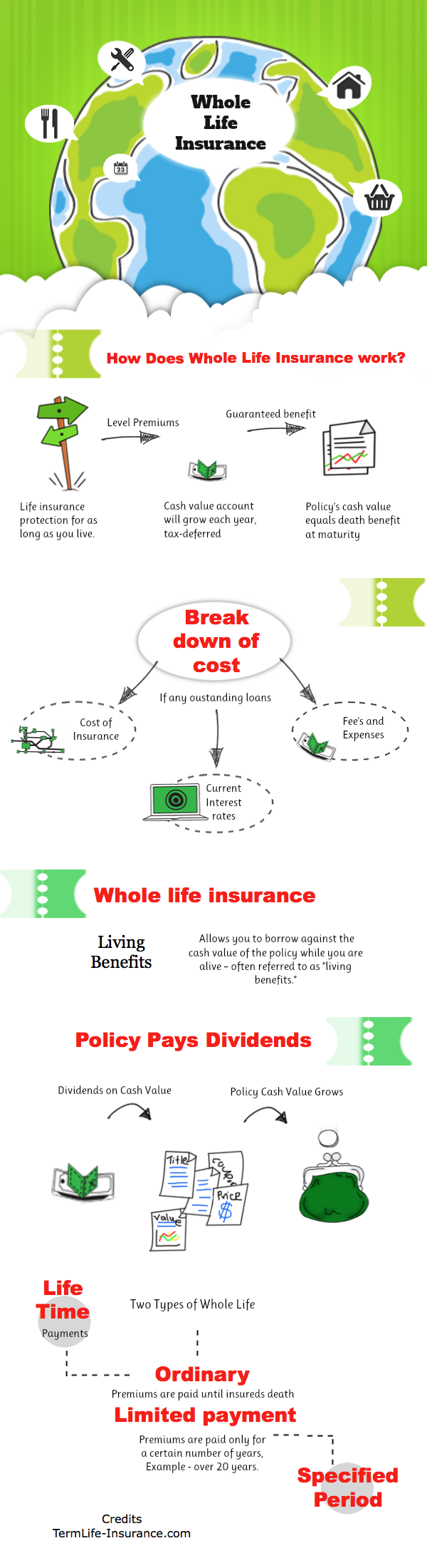 Whole life insurance quote chart