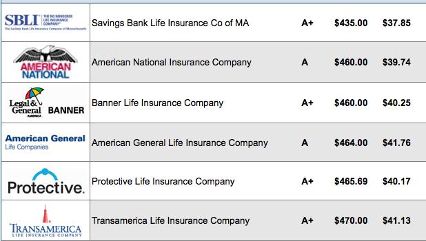 30 year term life insurance rates sample chart